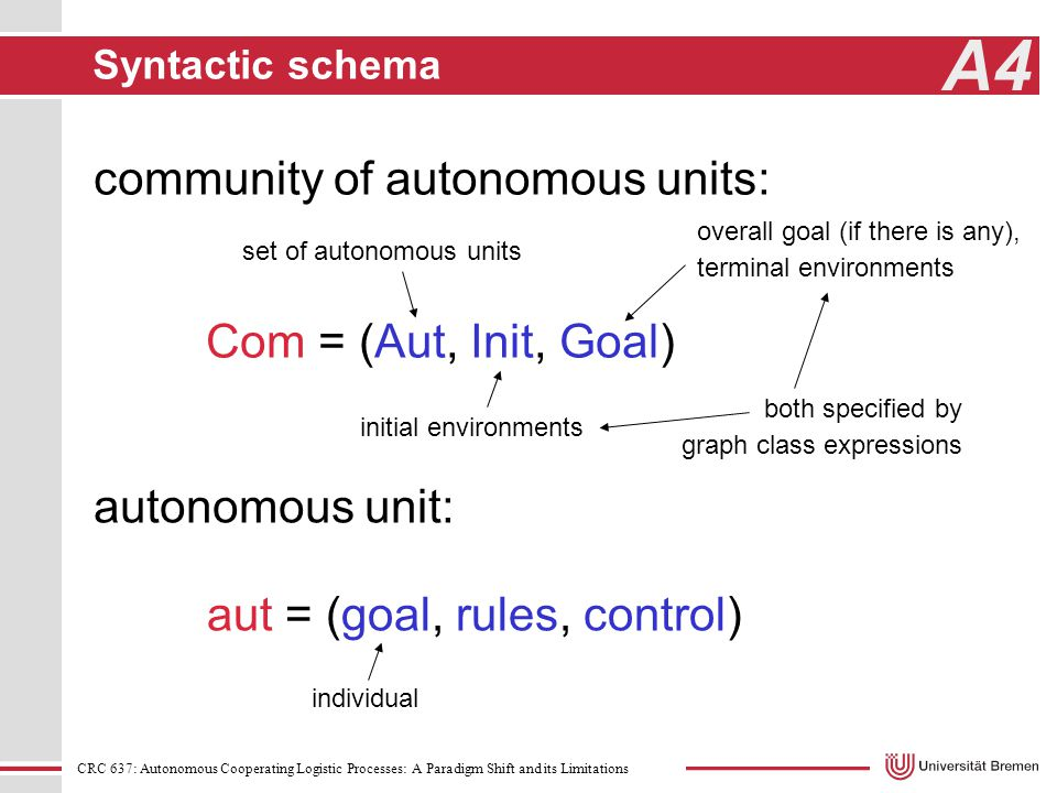 CRC 637: Autonomous Cooperating Logistic Processes: A Paradigm Shift and its Limitations A4 Syntactic schema community of autonomous units: Com = (Aut, Init, Goal) autonomous unit: aut = (goal, rules, control) set of autonomous units initial environments overall goal (if there is any), terminal environments individual both specified by graph class expressions