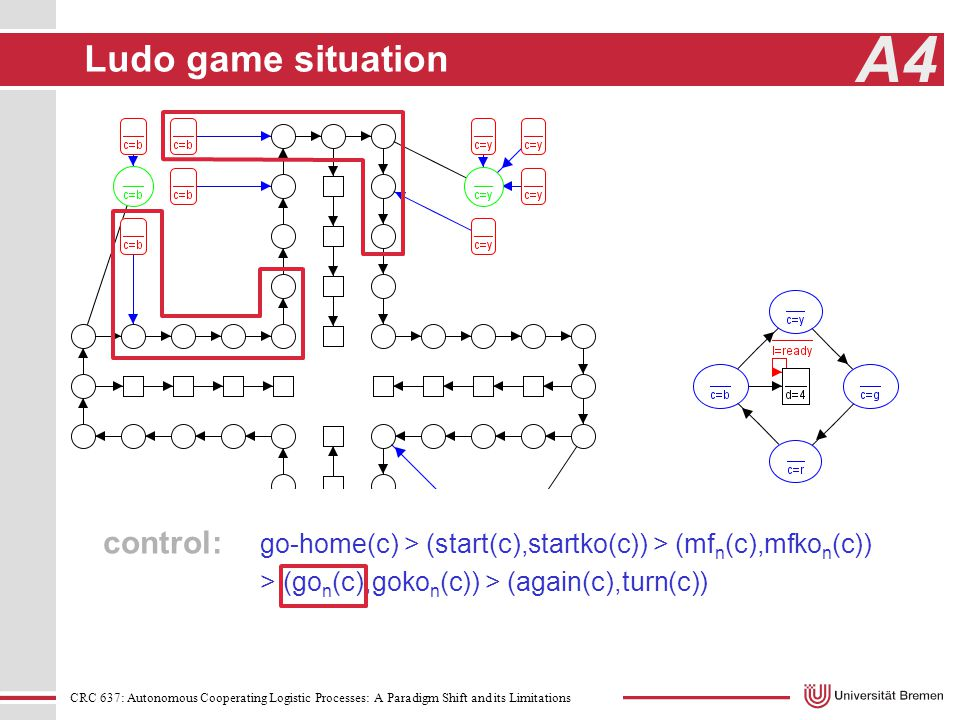 CRC 637: Autonomous Cooperating Logistic Processes: A Paradigm Shift and its Limitations A4 Ludo game situation control: go-home(c) > (start(c),startko(c)) > (mf n (c),mfko n (c)) > (go n (c),goko n (c)) > (again(c),turn(c))