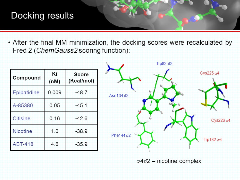 Docking results After the final MM minimization, the docking scores were recalculated by Fred 2 (ChemGauss2 scoring function): Compound Ki (nM) Score (Kcal/mol) Epibatidine A Citisine Nicotine ABT Cys225  4 Cys226  4 Trp182  4 Phe144  2 Asn134  2 Trp82  2  4  2 – nicotine complex