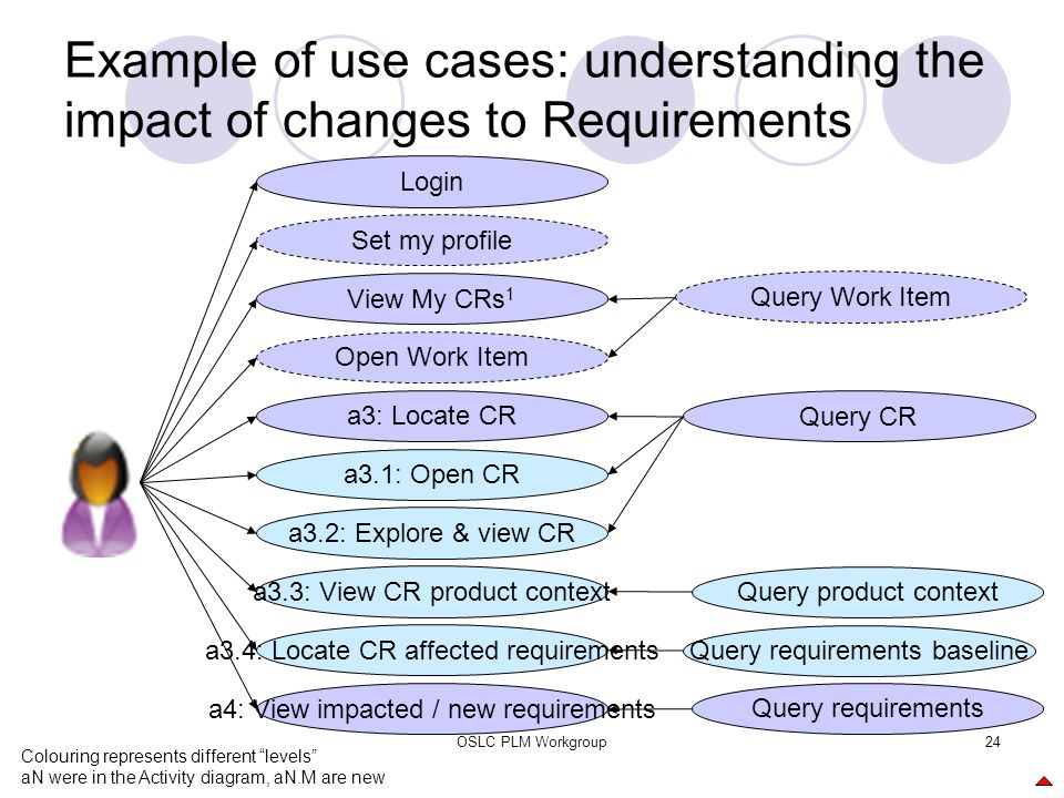OSLC PLM Workgroup24 Example of use cases: understanding the impact of changes to Requirements a3.1: Open CR a4: View impacted / new requirements View