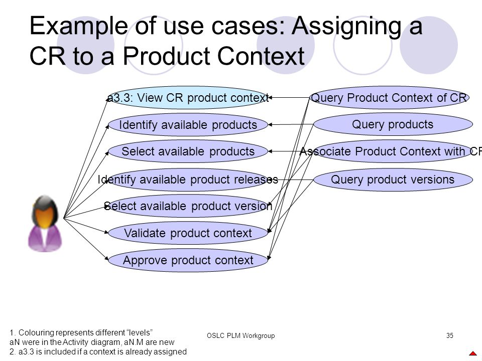 OSLC PLM Workgroup35 Example of use cases: Assigning a CR to a Product Context Select available products a3.3: View CR product context Query products
