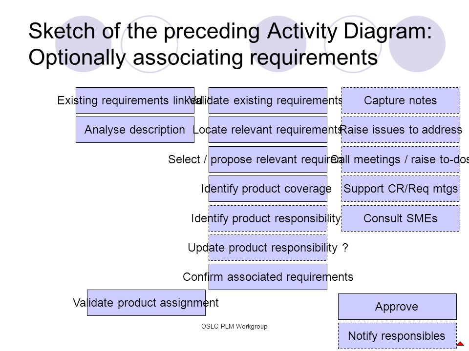 OSLC PLM Workgroup36 Sketch of the preceding Activity Diagram: Optionally associating requirements Existing requirements linked ?Validate existing req