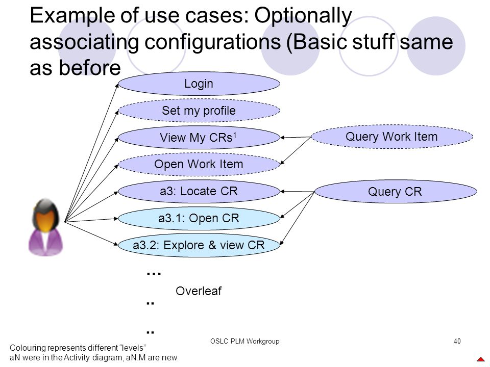 OSLC PLM Workgroup40 Example of use cases: Optionally associating configurations (Basic stuff same as before a3.1: Open CR View My CRs 1 a3: Locate CR