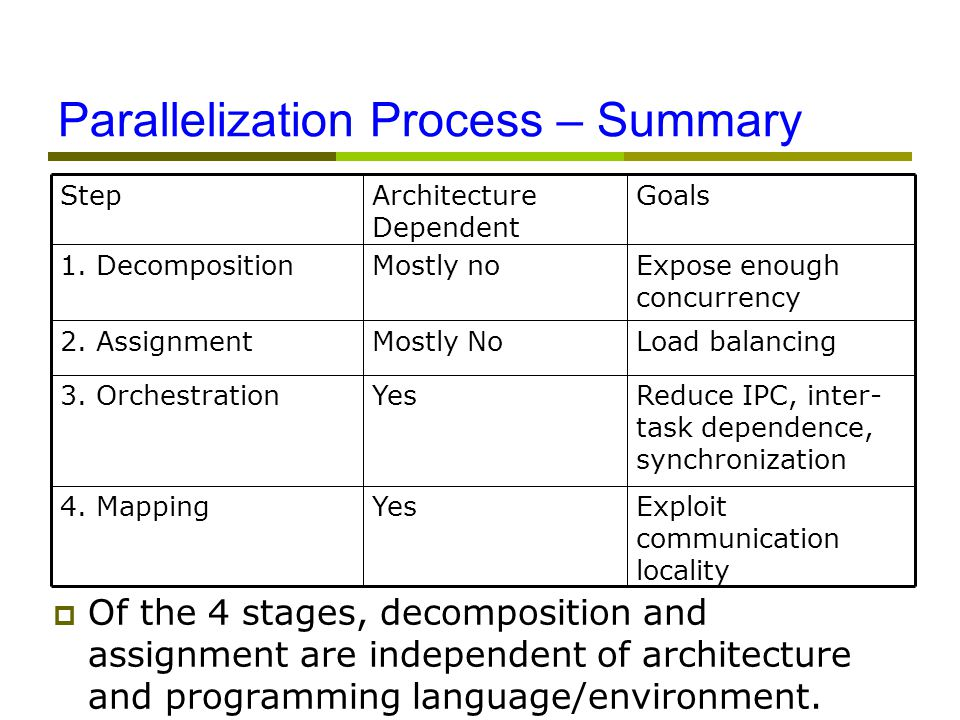 Parallelization Process – Summary  Of the 4 stages, decomposition and assignment are independent of architecture and programming language/environment.