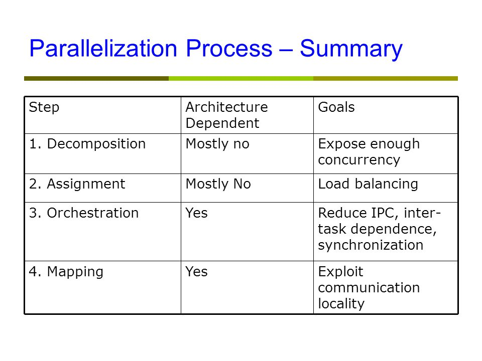 Parallelization Process – Summary Reduce IPC, inter- task dependence, synchronization Yes3.