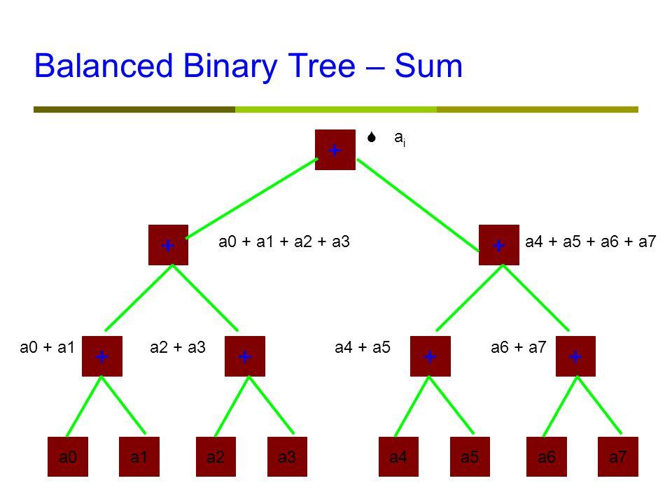 Balanced Binary Tree – Sum a0a1a2a3a4a5a6a7 ++++ ++ + a0 + a1a2 + a3a4 + a5a6 + a7 a0 + a1 + a2 + a3a4 + a5 + a6 + a7  a i