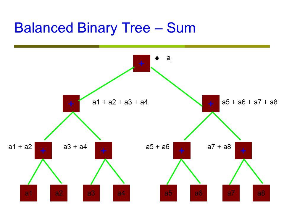 Balanced Binary Tree – Sum a1a2a3a4a5a6a7a8 ++++ ++ + a1 + a2a3 + a4a5 + a6a7 + a8 a1 + a2 + a3 + a4a5 + a6 + a7 + a8  a i