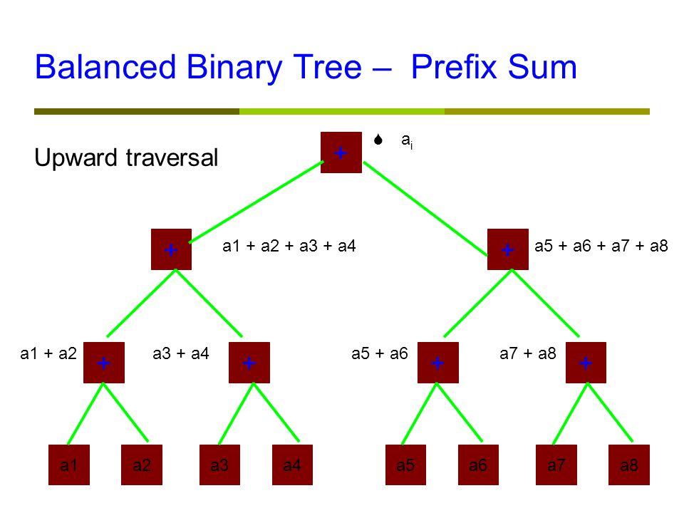 Balanced Binary Tree – Prefix Sum a1a2a3a4a5a6a7a8 ++++ ++ + a1 + a2a3 + a4a5 + a6a7 + a8 a1 + a2 + a3 + a4a5 + a6 + a7 + a8  a i Upward traversal