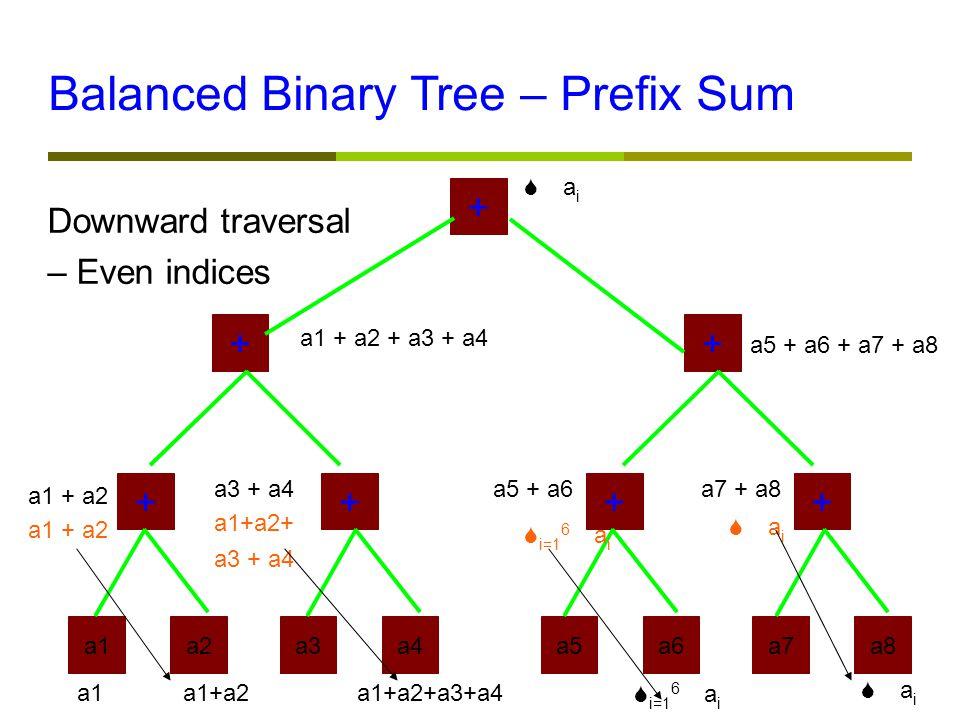 a1a2a3a4a5a6a7a8 ++++ ++ + a1 + a2 a3 + a4a5 + a6a7 + a8 a1 + a2 + a3 + a4 a5 + a6 + a7 + a8  a i Downward traversal – Even indices Balanced Binary Tree – Prefix Sum a1 + a2 a1+a2+ a3 + a4  i=1 6  a i  a i a1a1+a2a1+a2+a3+a4  i=1 6  a i  a i