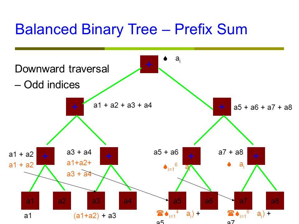 a1a2a3a4a5a6a7a8 ++++ ++ + a1 + a2 a3 + a4a5 + a6a7 + a8 a1 + a2 + a3 + a4 a5 + a6 + a7 + a8  a i Downward traversal – Odd indices Balanced Binary Tree – Prefix Sum a1 + a2 a1+a2+ a3 + a4  i=1 6  a i  a i a1(a1+a2) + a3  i=1 4  a i ) + a5  i=1 6  a i ) + a7