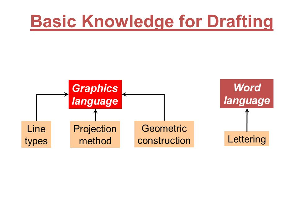 Basic Knowledge for Drafting Graphics language Word language Line types Geometric construction Lettering Projection method