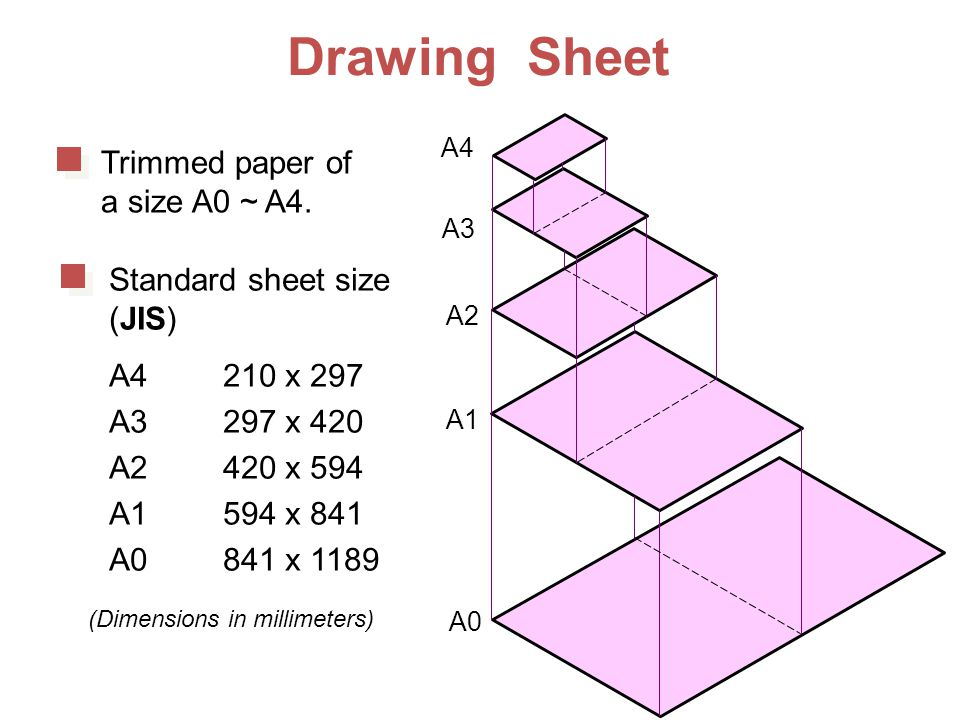 Drawing Sheet Trimmed paper of a size A0 ~ A4. Standard sheet size (JIS) A4 210 x 297 A3 297 x 420 A2 420 x 594 A1 594 x 841 A0 841 x 1189 A4 A3 A2 A1