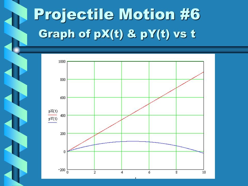 Projectile Motion #5 Function to model y-axis motionFunction to model y-axis motion –pY(t) –Uses s=ut+1/2at 2 –Watch sign of acceleration