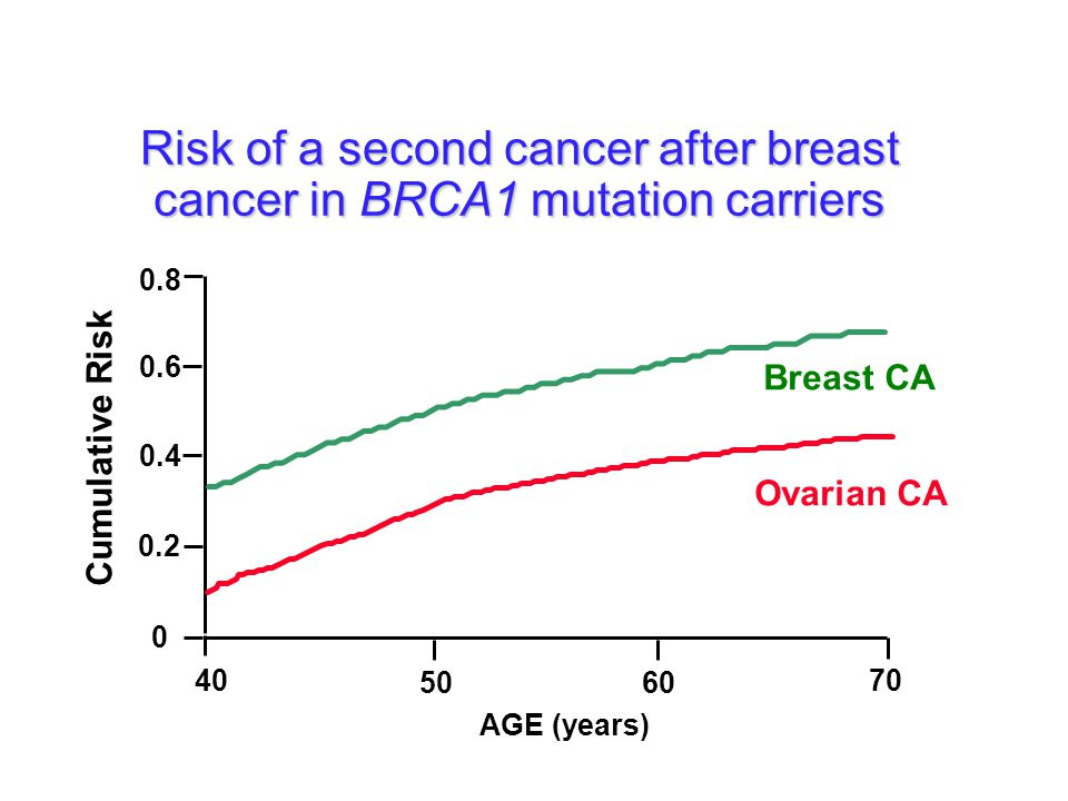 Breast Cancer Risk (%) 20 40 60 80 100 305070 AGE (years) BRCA1-mutation carriers General population