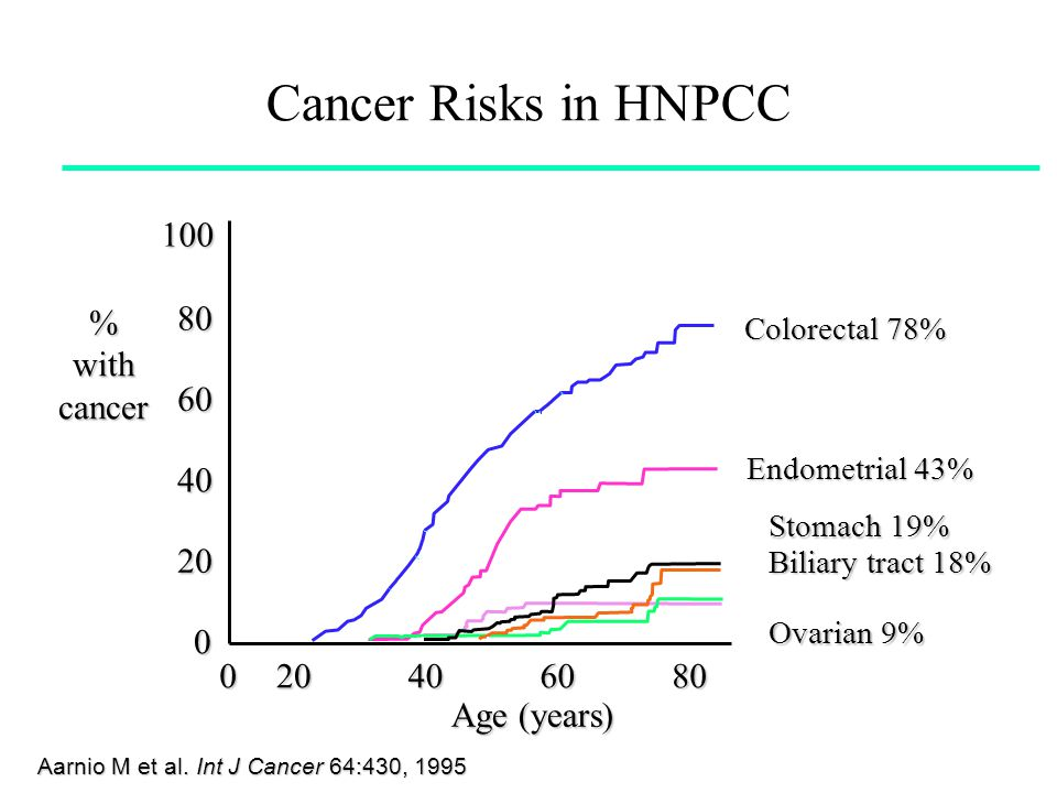 Risk of Colorectal Cancer (CRC) 020406080100 General population Personal history of colorectal neoplasia Inflammatory bowel disease HNPCC mutation FAP 5% 15%– 20% 15%–40% 70%–80% >95% Lifetime risk (%)