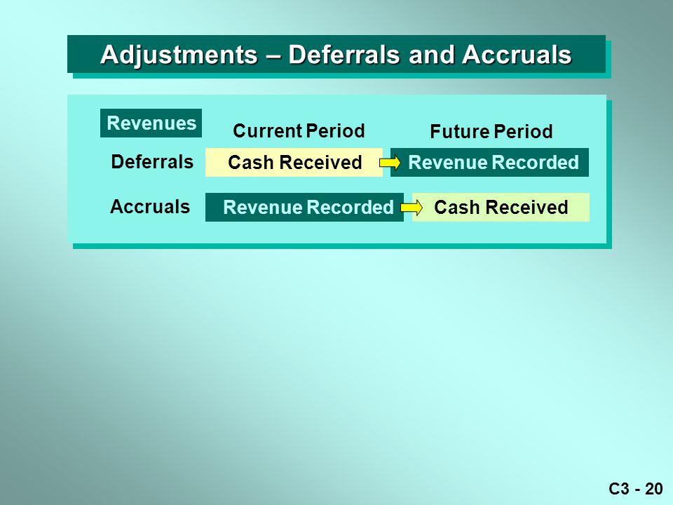 C3 - 20 Adjustments – Deferrals and Accruals Current Period Future Period Cash Received Revenue Recorded Deferrals Cash Received Accruals Revenue Reco