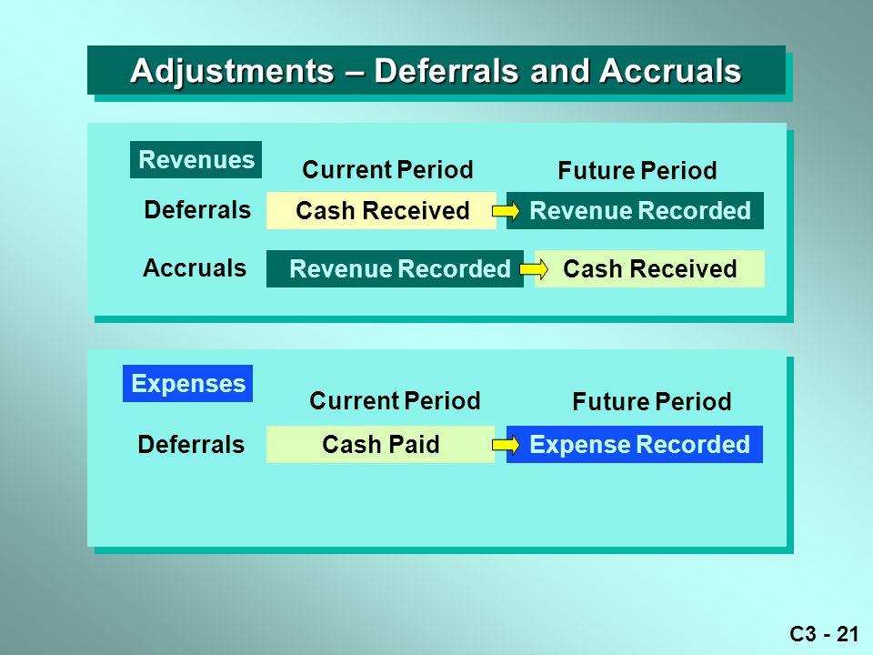 C3 - 21 Adjustments – Deferrals and Accruals Current Period Future Period Cash Received Revenue Recorded Deferrals Cash Received Current Period Future