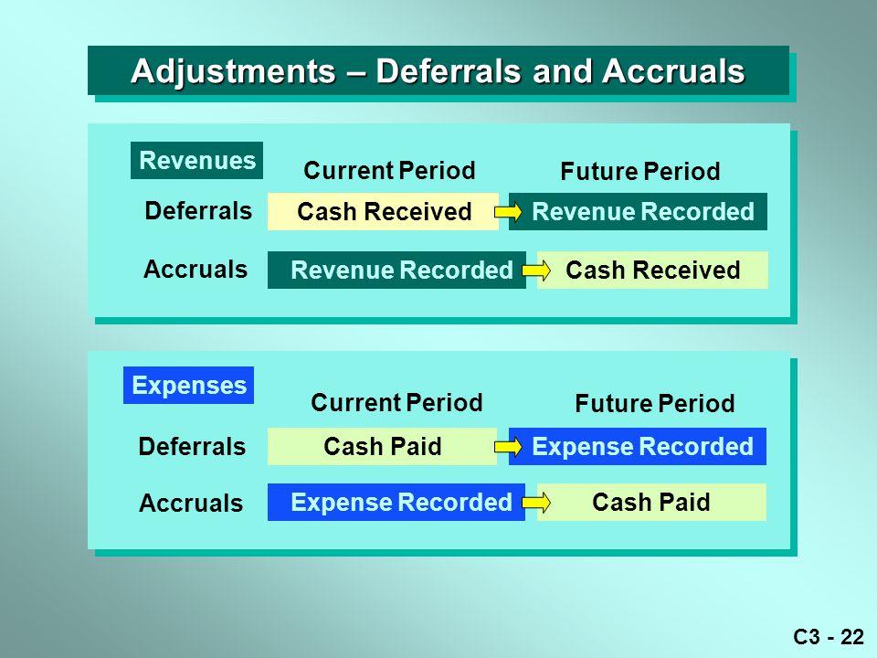 C3 - 22 Adjustments – Deferrals and Accruals Current Period Future Period Cash Received Revenue Recorded Deferrals Cash Received Current Period Future
