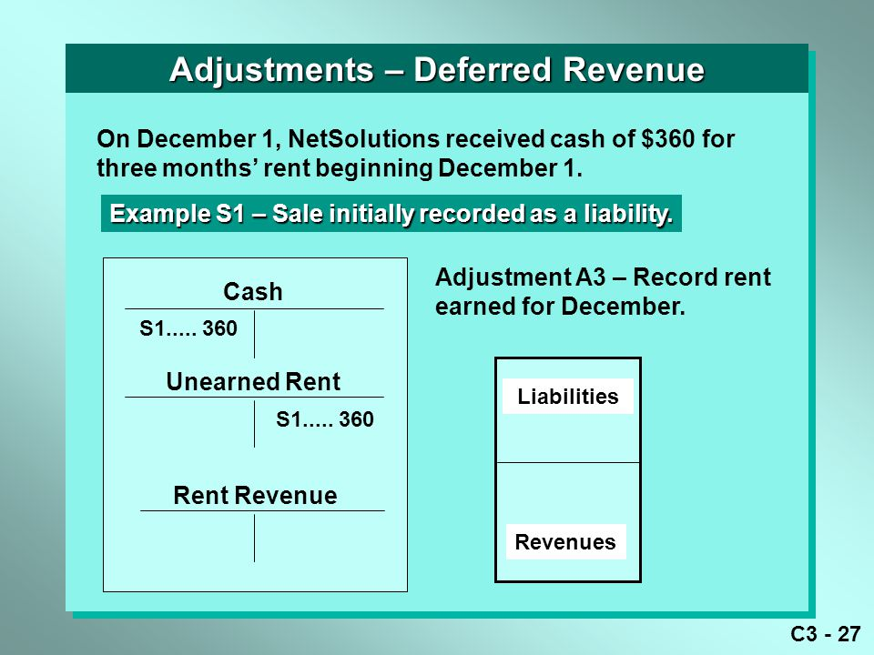 C3 - 27 Adjustments – Deferred Revenue Cash Unearned Rent Rent Revenue S1..... 360 On December 1, NetSolutions received cash of $360 for three months'