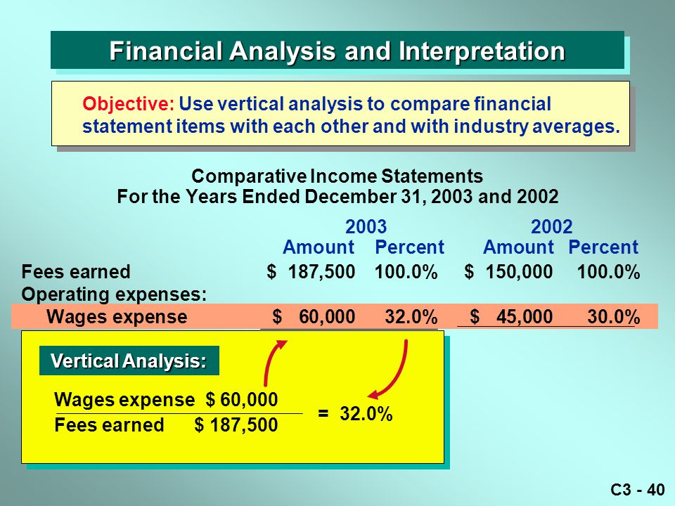 C3 - 40 Financial Analysis and Interpretation Objective: Use vertical analysis to compare financial statement items with each other and with industry averages.