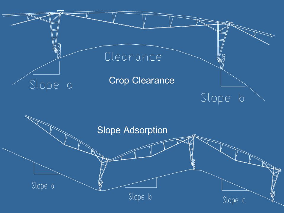Slope Adsorption Crop Clearance