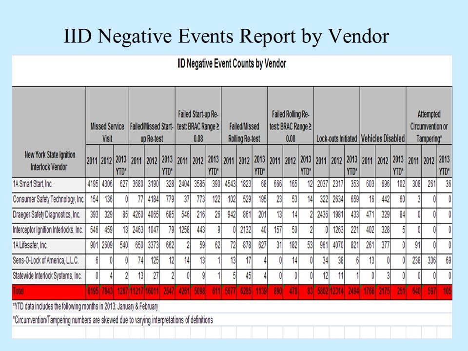 IID Negative Events Report by Vendor 19