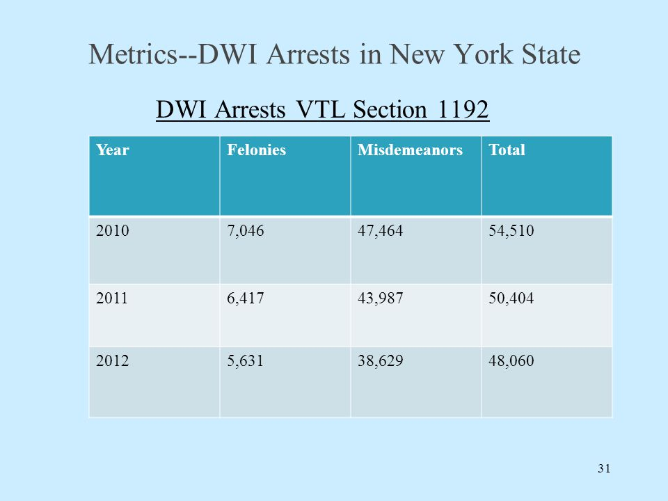 Metrics--DWI Arrests in New York State DWI Arrests VTL Section 1192 31 YearFeloniesMisdemeanorsTotal 20107,04647,46454,510 20116,41743,98750,404 20125