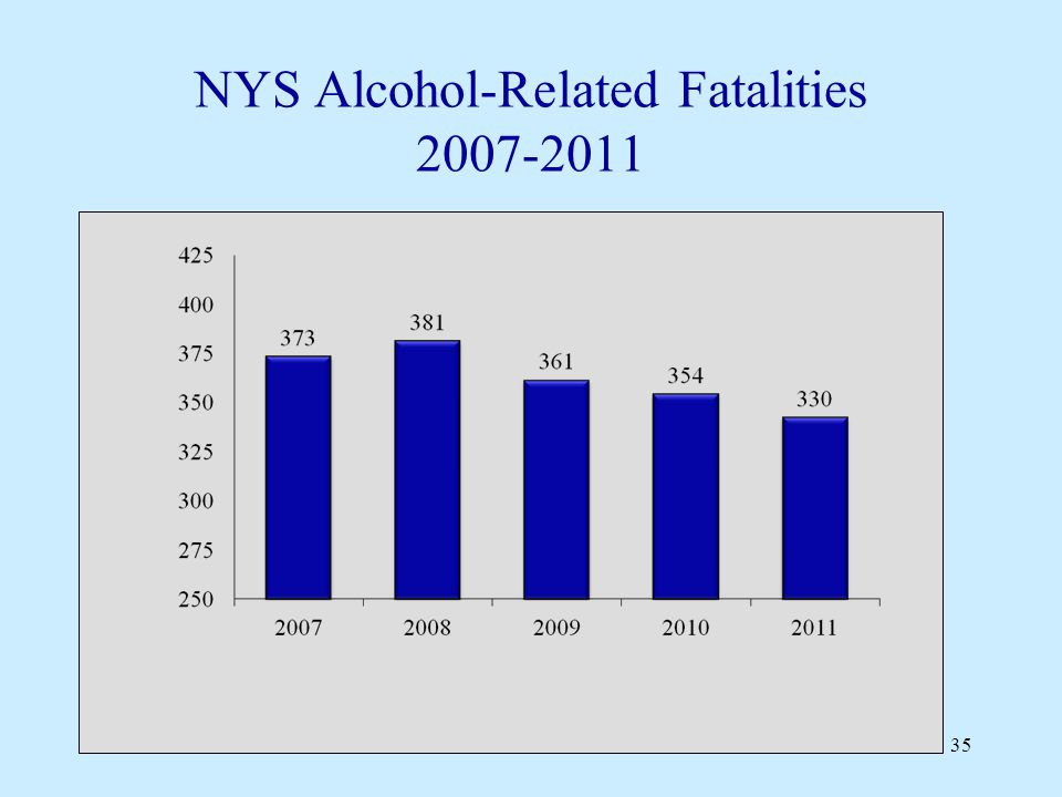 NYS Alcohol-Related Fatalities 2007-2011 35