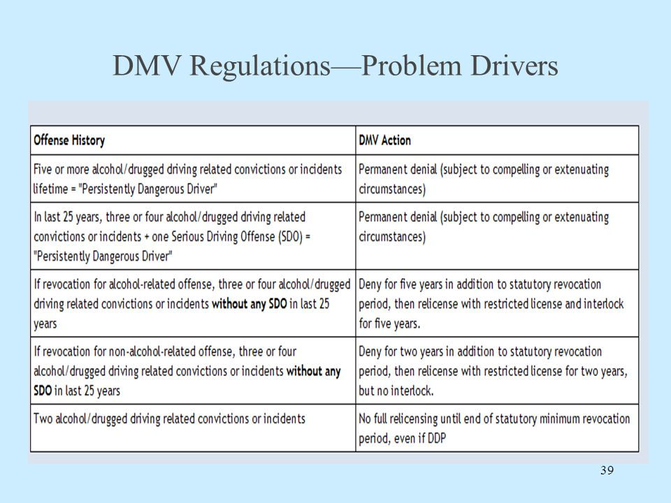 DMV Regulations—Problem Drivers 39