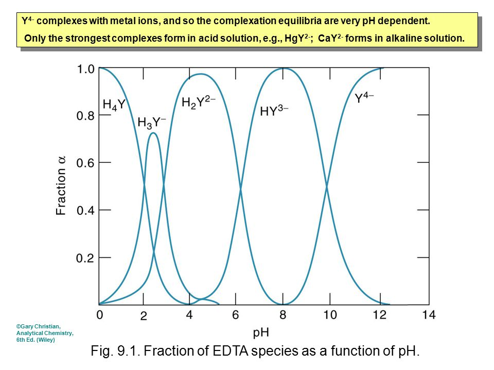 Fig. 9.1. Fraction of EDTA species as a function of pH. Y 4- complexes with metal ions, and so the complexation equilibria are very pH dependent. Only