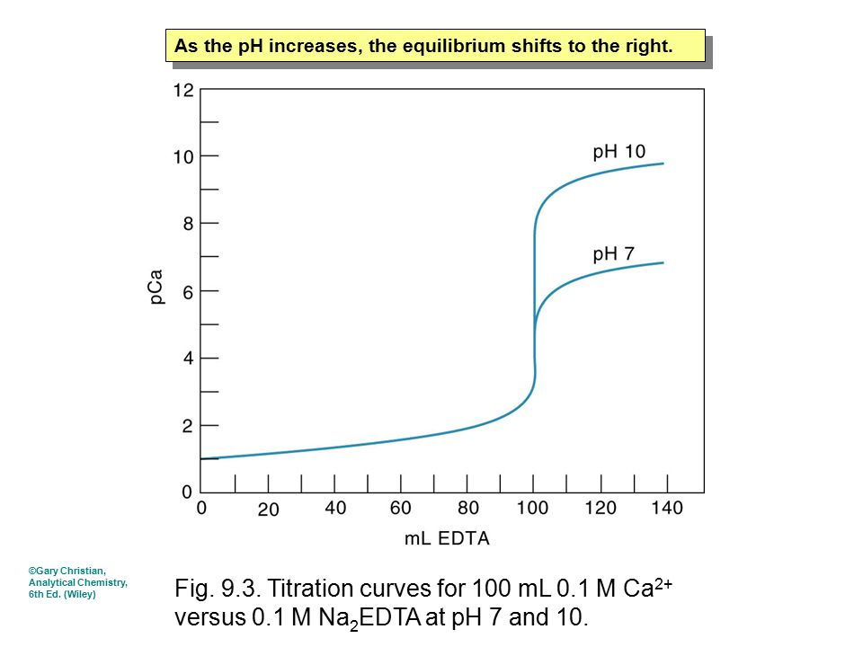 Fig. 9.3. Titration curves for 100 mL 0.1 M Ca 2+ versus 0.1 M Na 2 EDTA at pH 7 and 10. As the pH increases, the equilibrium shifts to the right. ©Ga