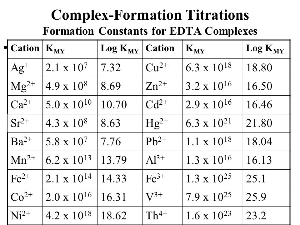 Complex-Formation Titrations Formation Constants for EDTA Complexes CationK MY Log K MY CationK MY Log K MY Ag + 2.1 x 10 7 7.32Cu 2+ 6.3 x 10 18 18.8