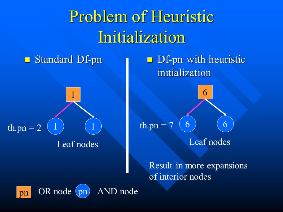 Problem of Heuristic Initialization Standard Df-pn Standard Df-pn Df-pn with heuristic initialization 1 11 Leaf nodes th.pn = 2 6 66 Leaf nodes th.pn
