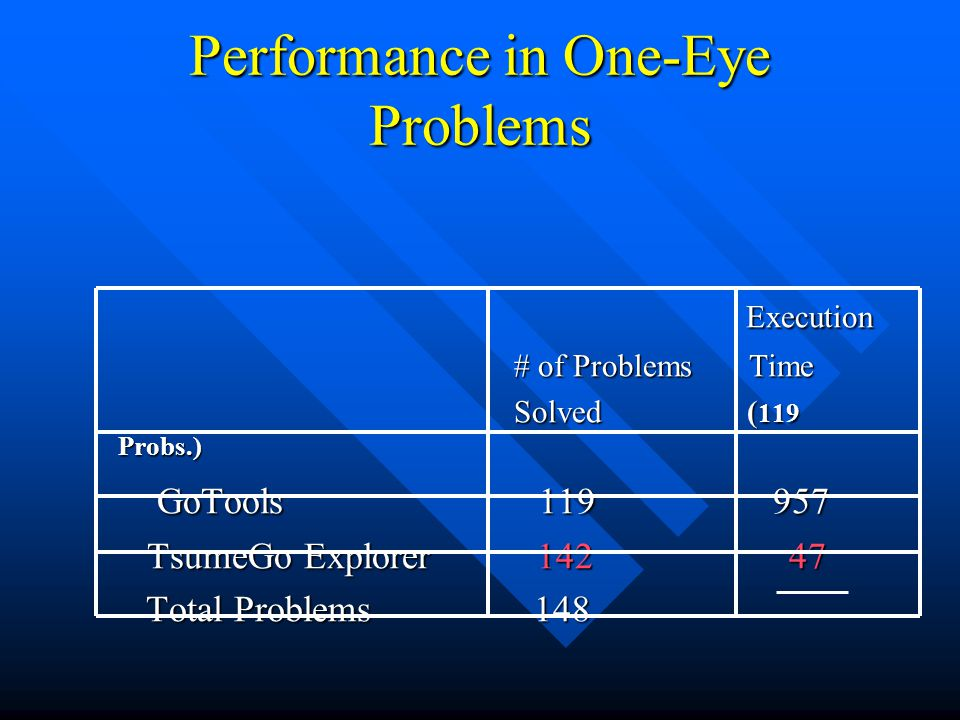 Performance in One-Eye Problems Execution Execution # of Problems Time # of Problems Time Solved ( 119 Probs.) Solved ( 119 Probs.) GoTools 119 957 Go