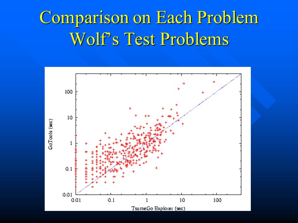 Comparison on Each Problem Wolf's Test Problems