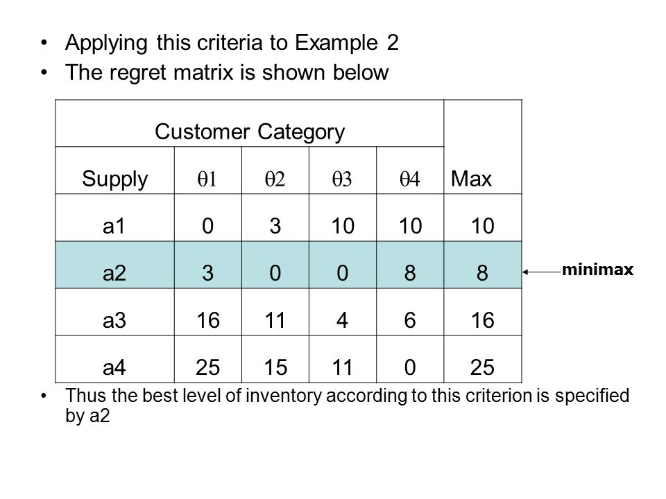 Applying this criteria to Example 2 The regret matrix is shown below Thus the best level of inventory according to this criterion is specified by a2 Customer Category Max Supply  a10310 a230088 a316114616 a4251511025 minimax