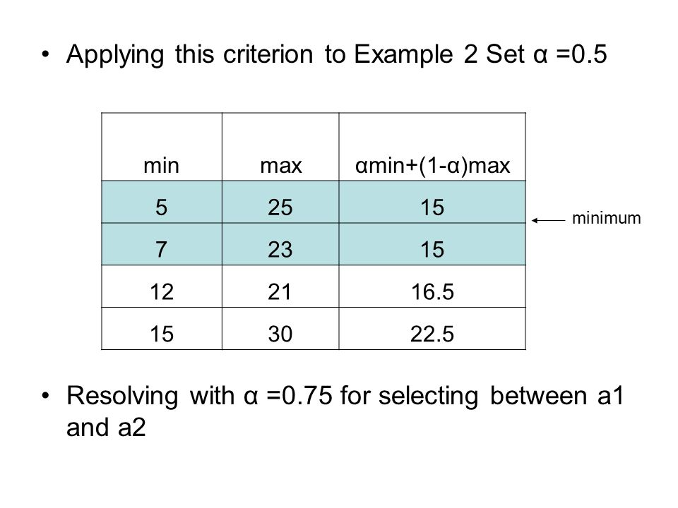 Applying this criterion to Example 2 Set α =0.5 Resolving with α =0.75 for selecting between a1 and a2 minmaxαmin+(1-α)max 52515 72315 122116.5 153022.5 minimum
