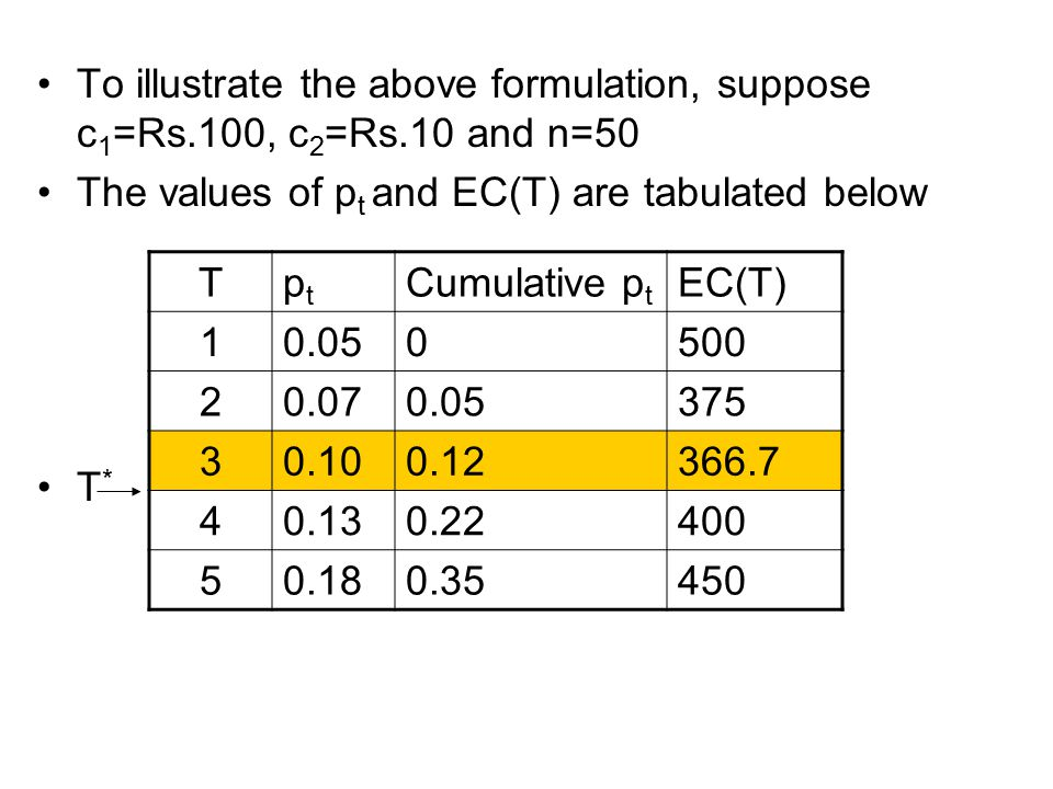 To illustrate the above formulation, suppose c 1 =Rs.100, c 2 =Rs.10 and n=50 The values of p t and EC(T) are tabulated below T * Tptpt Cumulative p t EC(T) 10.050500 20.070.05375 30.100.12366.7 40.130.22400 50.180.35450