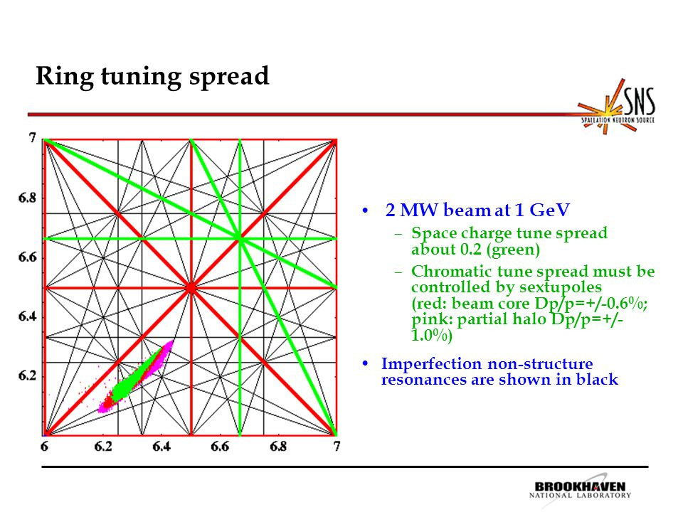 Ring tuning spread 2 MW beam at 1 GeV – Space charge tune spread about 0.2 (green) – Chromatic tune spread must be controlled by sextupoles (red: beam core Dp/p=+/-0.6%; pink: partial halo Dp/p=+/- 1.0%) Imperfection non-structure resonances are shown in black