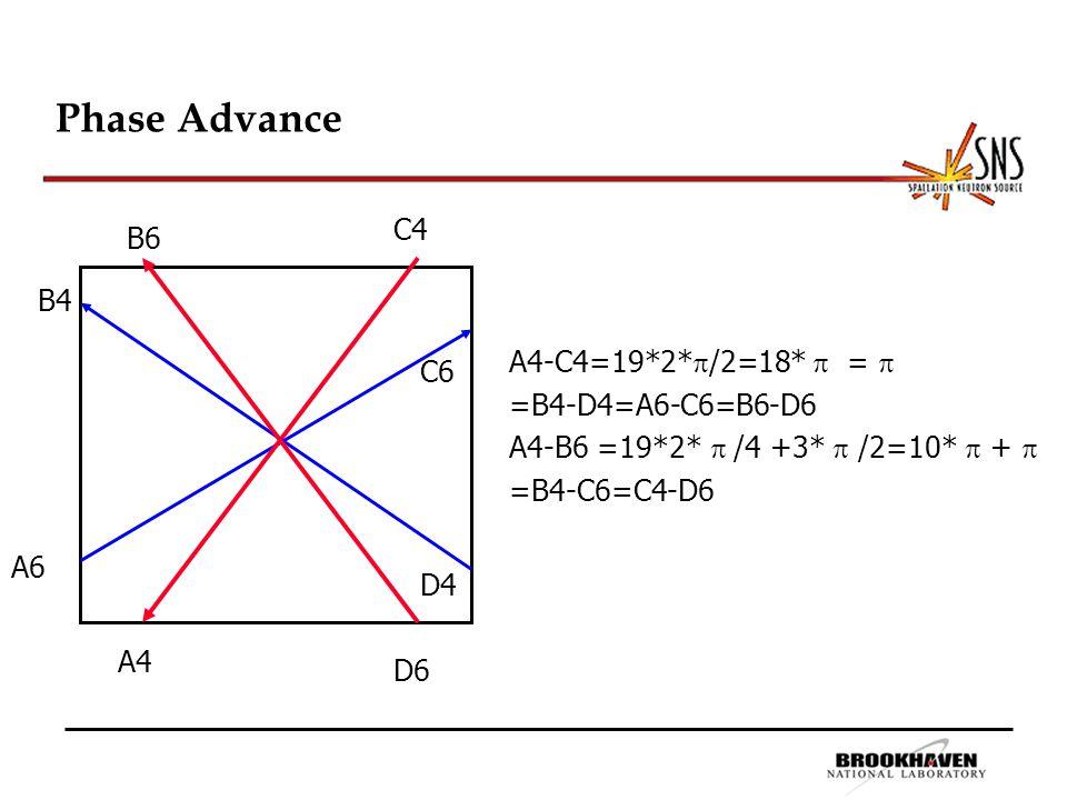 Phase Advance A4 A6 B4 B6 C4 C6 D4 D6 A4-C4=19*2*  /2=18*  =  =B4-D4=A6-C6=B6-D6 A4-B6 =19*2*  /4 +3*  /2=10*  +  =B4-C6=C4-D6