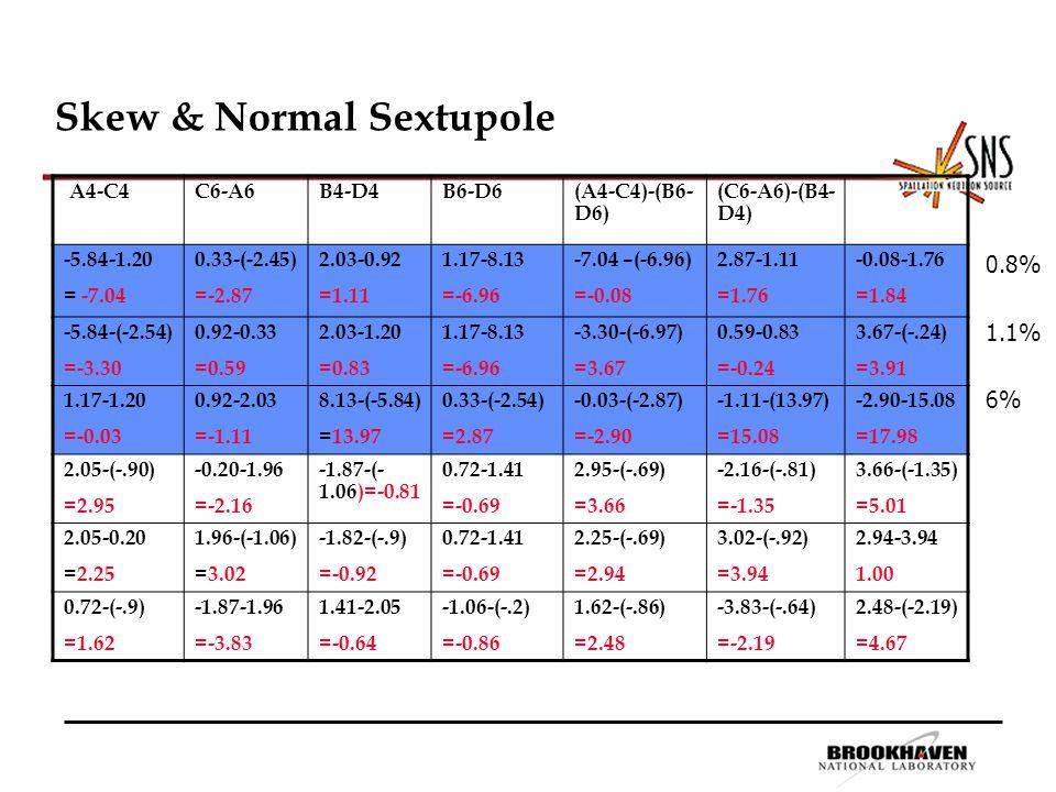 Skew & Normal Sextupole A4-C4C6-A6B4-D4B6-D6 (A4-C4)-(B6- D6) (C6-A6)-(B4- D4) -5.84-1.20 = -7.04 0.33-(-2.45) =-2.87 2.03-0.92 =1.11 1.17-8.13 =-6.96 -7.04 –(-6.96) =-0.08 2.87-1.11 =1.76 -0.08-1.76 =1.84 -5.84-(-2.54) =-3.30 0.92-0.33 =0.59 2.03-1.20 =0.83 1.17-8.13 =-6.96 -3.30-(-6.97) =3.67 0.59-0.83 =-0.24 3.67-(-.24) =3.91 1.17-1.20 =-0.03 0.92-2.03 =-1.11 8.13-(-5.84) =13.97 0.33-(-2.54) =2.87 -0.03-(-2.87) =-2.90 -1.11-(13.97) =15.08 -2.90-15.08 =17.98 2.05-(-.90) =2.95 -0.20-1.96 =-2.16 -1.87-(- 1.06)=-0.81 0.72-1.41 =-0.69 2.95-(-.69) =3.66 -2.16-(-.81) =-1.35 3.66-(-1.35) =5.01 2.05-0.20 =2.25 1.96-(-1.06) =3.02 -1.82-(-.9) =-0.92 0.72-1.41 =-0.69 2.25-(-.69) =2.94 3.02-(-.92) =3.94 2.94-3.94 1.00 0.72-(-.9) =1.62 -1.87-1.96 =-3.83 1.41-2.05 =-0.64 -1.06-(-.2) =-0.86 1.62-(-.86) =2.48 -3.83-(-.64) =-2.19 2.48-(-2.19) =4.67 0.8% 1.1% 6%