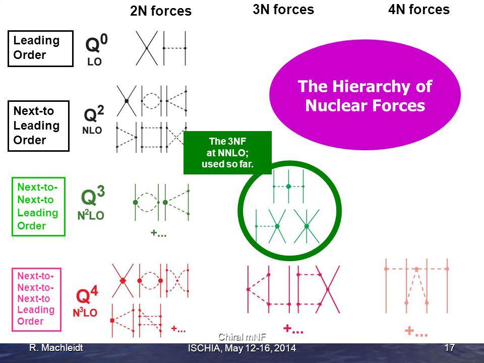2N forces 3N forces4N forces Leading Order Next-to- Next-to Leading Order Next-to- Next-to- Next-to Leading Order Next-to Leading Order The Hierarchy
