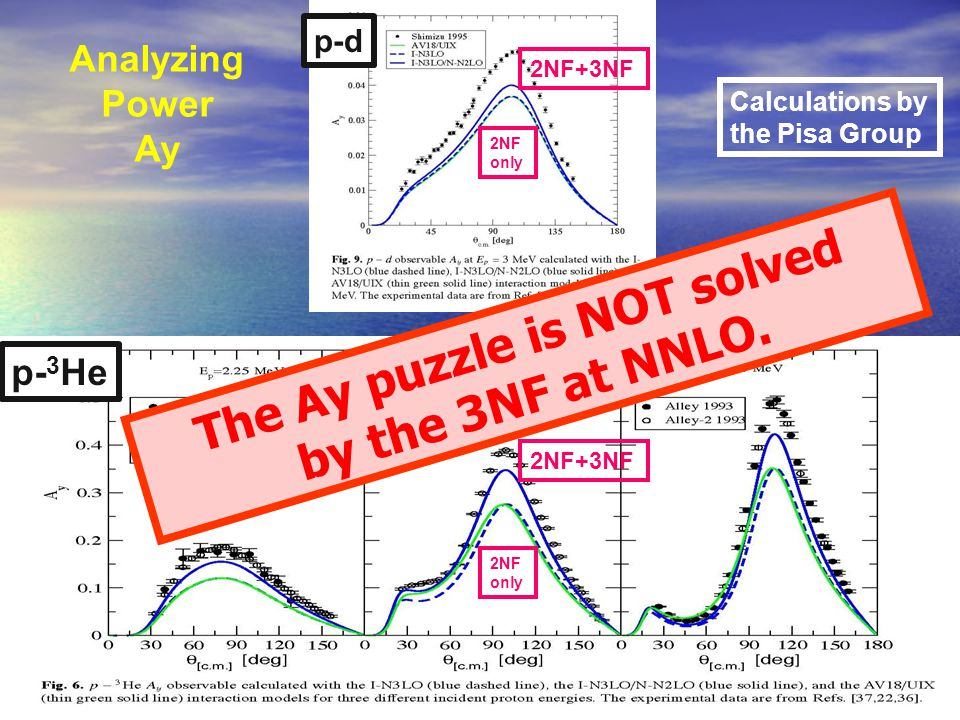 R. Machleidt Chiral mNF ISCHIA, May 12-16, 201424 The Ay puzzle is NOT solved by the 3NF at NNLO. Analyzing Power Ay p-d p- 3 He 2NF only 2NF+3NF Calc