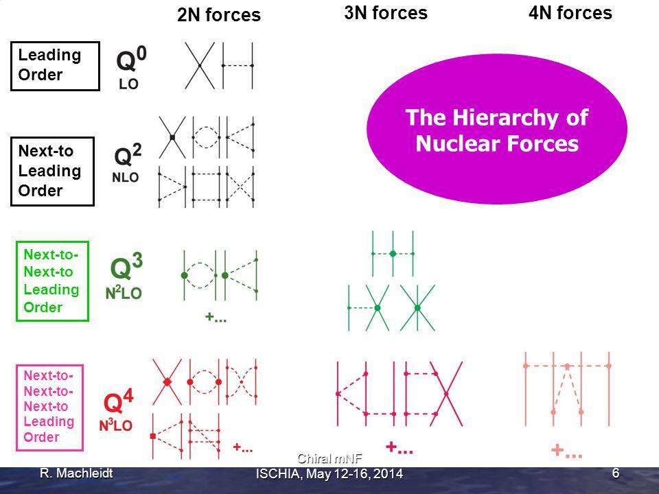 R. Machleidt6 2N forces 3N forces4N forces Leading Order Next-to- Next-to Leading Order Next-to- Next-to- Next-to Leading Order Next-to Leading Order