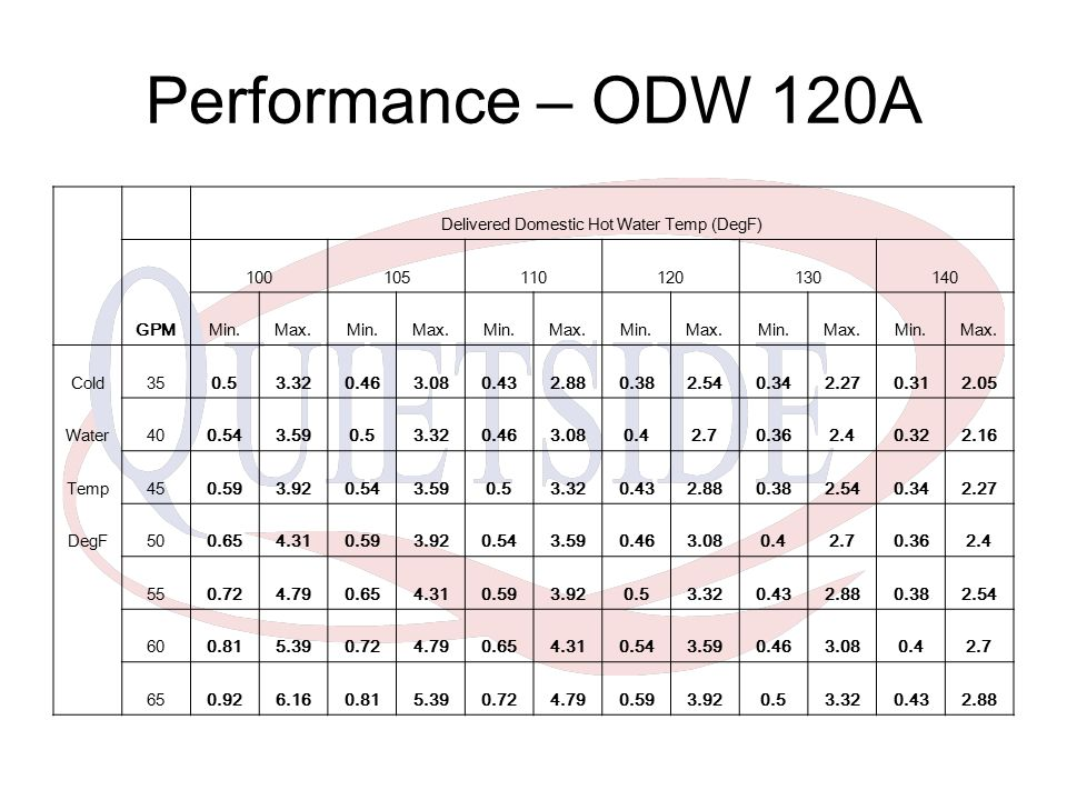 Performance – ODW 120A Delivered Domestic Hot Water Temp (DegF) GPM 100105110120130140 Min.Max.Min.Max.Min.Max.Min.Max.Min.Max.Min.Max.