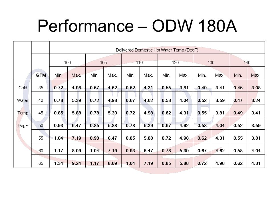 Performance – ODW 180A Delivered Domestic Hot Water Temp (DegF) GPM 100105110120130140 Min.Max.Min.Max.Min.Max.Min.Max.Min.Max.Min.Max. Cold350.724.98