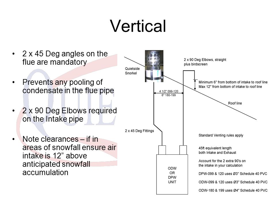 Vertical 2 x 45 Deg angles on the flue are mandatory Prevents any pooling of condensate in the flue pipe 2 x 90 Deg Elbows required on the Intake pipe