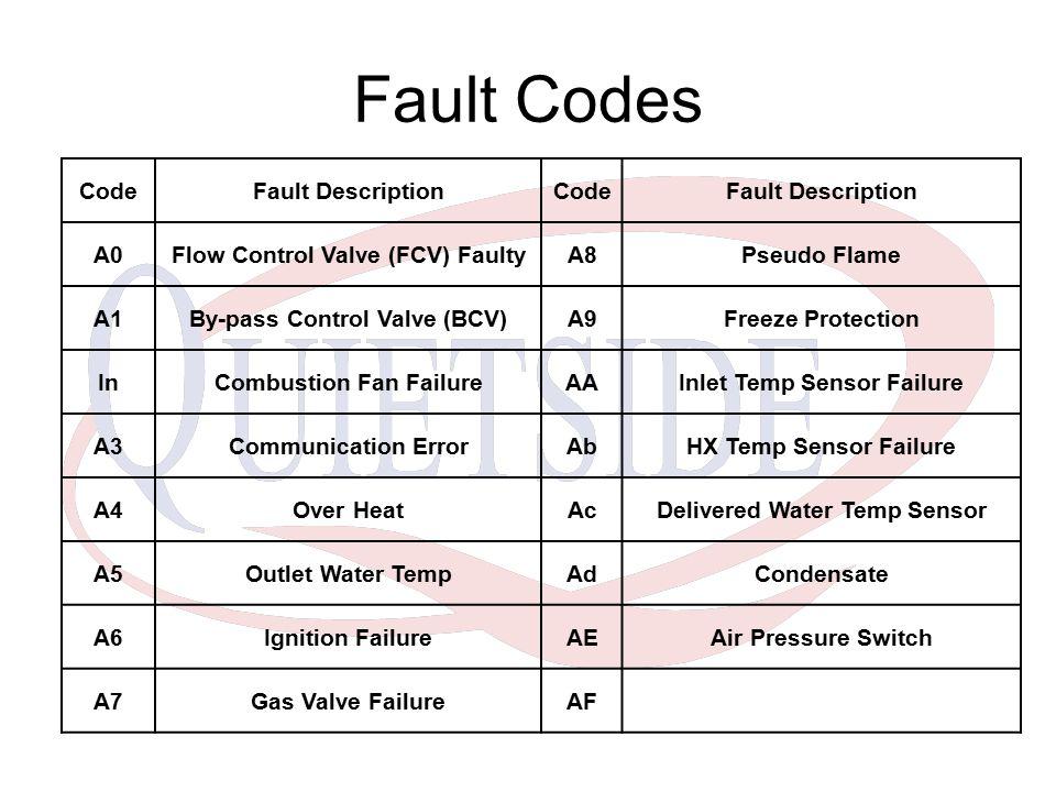 CodeFault DescriptionCodeFault Description A0Flow Control Valve (FCV) FaultyA8Pseudo Flame A1By-pass Control Valve (BCV)A9Freeze Protection InCombustion Fan FailureAAInlet Temp Sensor Failure A3Communication ErrorAbHX Temp Sensor Failure A4Over HeatAcDelivered Water Temp Sensor A5Outlet Water TempAdCondensate A6Ignition FailureAEAir Pressure Switch A7Gas Valve FailureAF Fault Codes