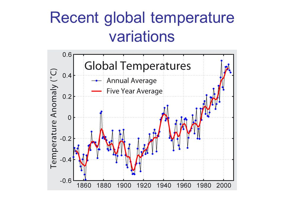 Recent global temperature variations