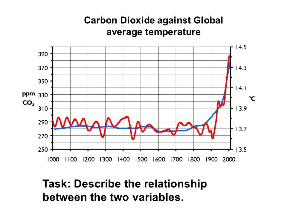 Carbon Dioxide against Global average temperature Task: Describe the relationship between the two variables.